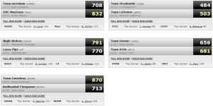 wk 2 results bball