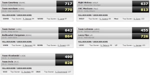 bball wk 5 results
