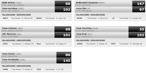 bball week 11 score