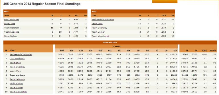fbb final standings