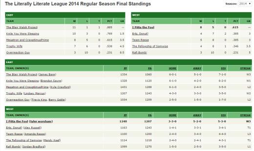 2014 final standings